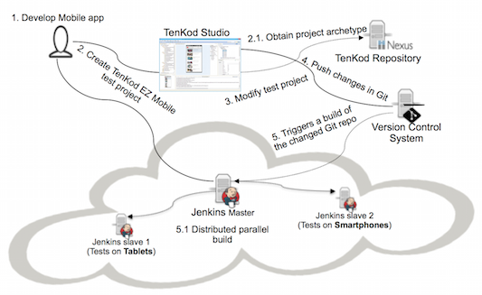 TenKod Mobile Application Testing in Continuous Integration